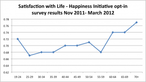 Satisfaction with Life Graph